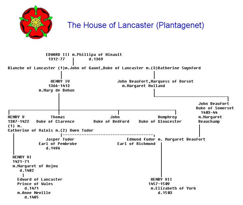 The Family Tree Of The House Of Lancaster We Know How To