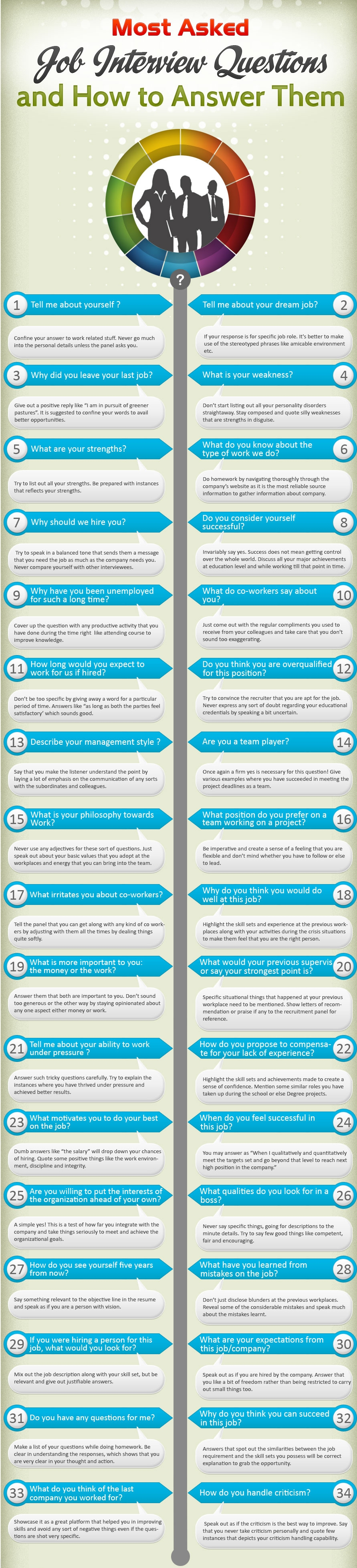 Most-Asked-Job-Interview-Questions-and-How-to-Answer-Them