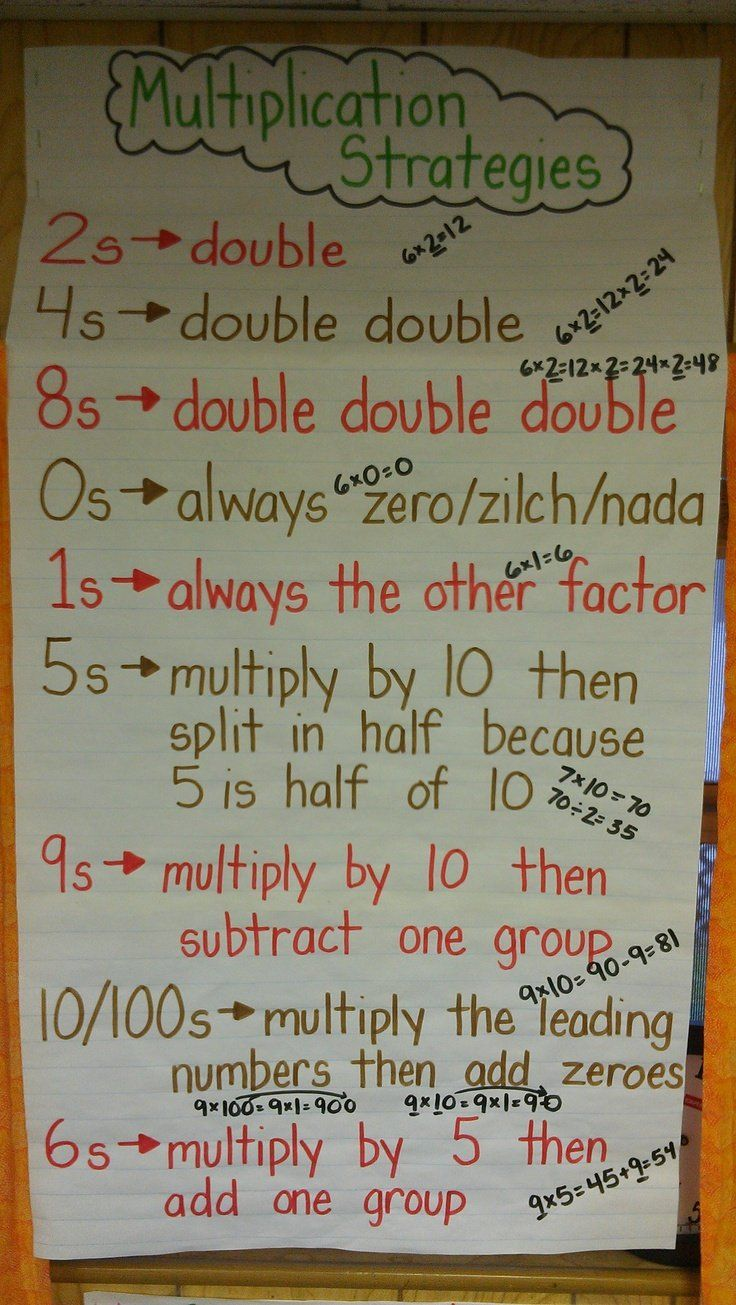 Image result for patterns in multiplication anchor chart