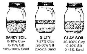If your soil has too much clay in it, is too sandy, too stony or too acidic, don
