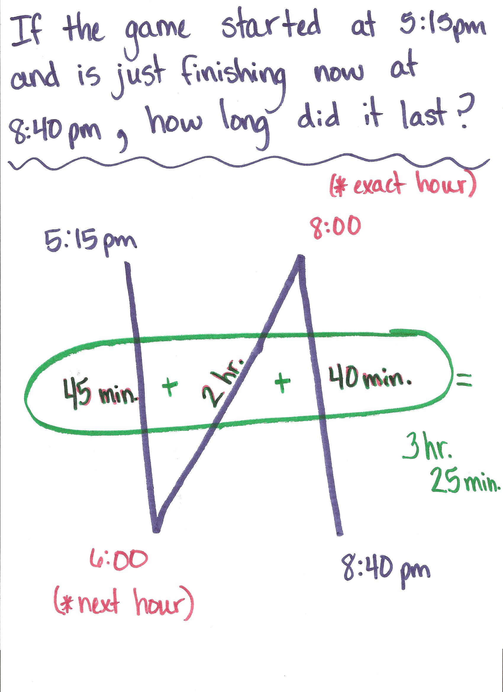 Another pinner said: This SO worked to help my students find elapsed time! It is